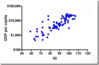 iq-gdp-correlation2