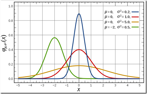 720px-Normal_Distribution_PDF.svg