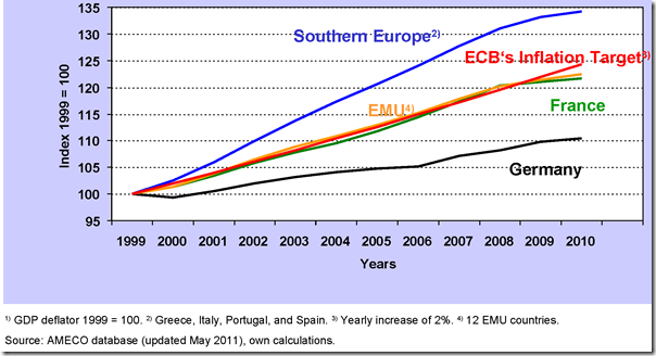 Same currency but diverging inflation rates in Northern and Southern Europe. Over the years, this leads to ever bigger price differences.