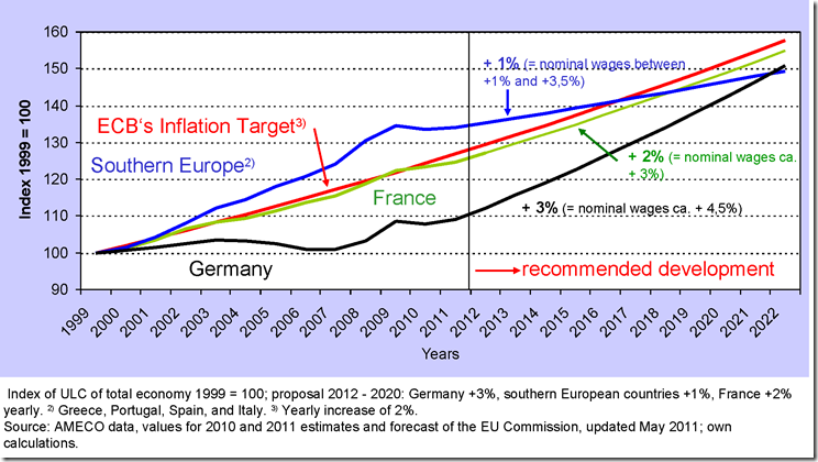 Inflation trends in Northern and Southern Europe need to be INVERTED, an impossible feat