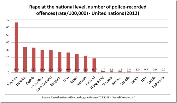 rape epidemic in sweden vsother countries lower rape rates